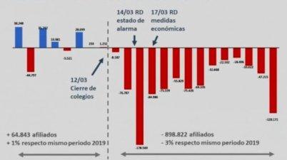 Un millón y medio menos de cotizantes en marzo por la crisis del coronavirus, la peor cifra de la historia. (lapoliticaonline.es)