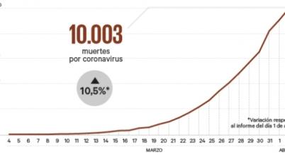"""El Gobierno habla de """"ralentización"""" de la pandemia en España pese a sufrir su cifra máxima diaria de muertes. (20minutos.es)"""